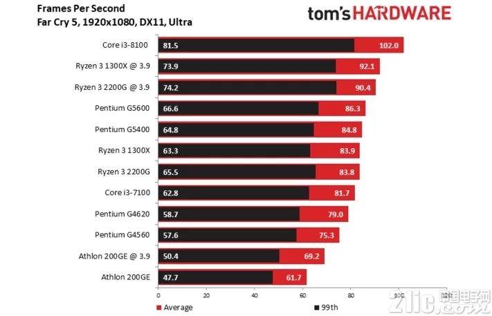 入门级CPU PK:英特尔奔腾G5400 和 AMD 速龙 200GE谁技高一筹?