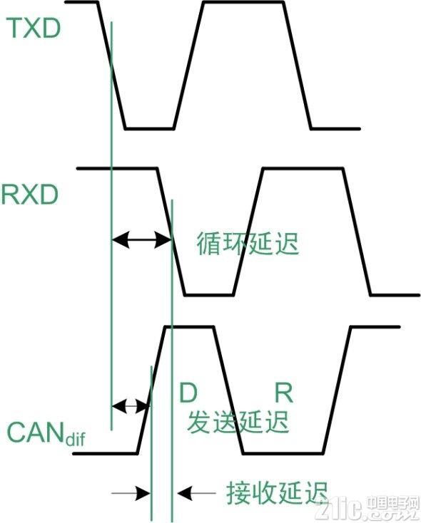 CAN隔离收发器各项参数及其应用意义