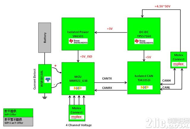 大联大世平集团推出基于NXP产品的车用大电流检测器解决方案,用于车载BMS!