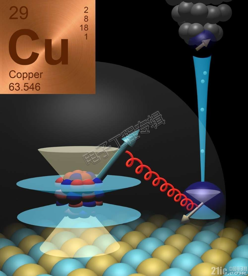 内存开奖预测有望革新?研究人员开发出单个铜原子磁性内存开奖预测!