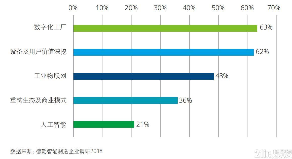 我国智能制造产业高速发展,2018数字化工厂占比63%