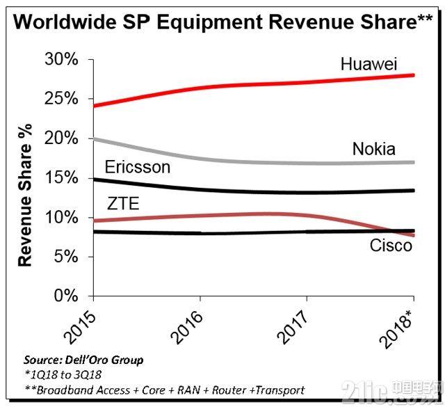 华为电信设备有多牛?今年前三季度全球市场份额达28%