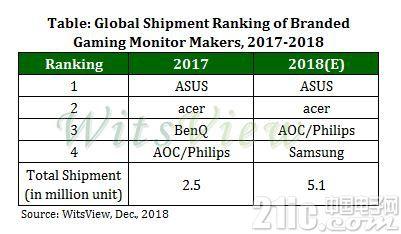 高刷新率游戏显示器出货量翻倍,华硕常年占据第一位!