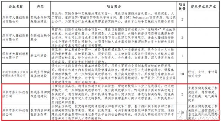 喜讯:鼎阳科技获批教育部产学合作协同育人项目!
