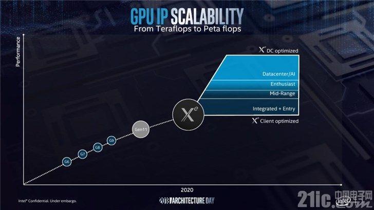 英特尔独显架构代号公布:Intel Xe,采用10nm工艺!