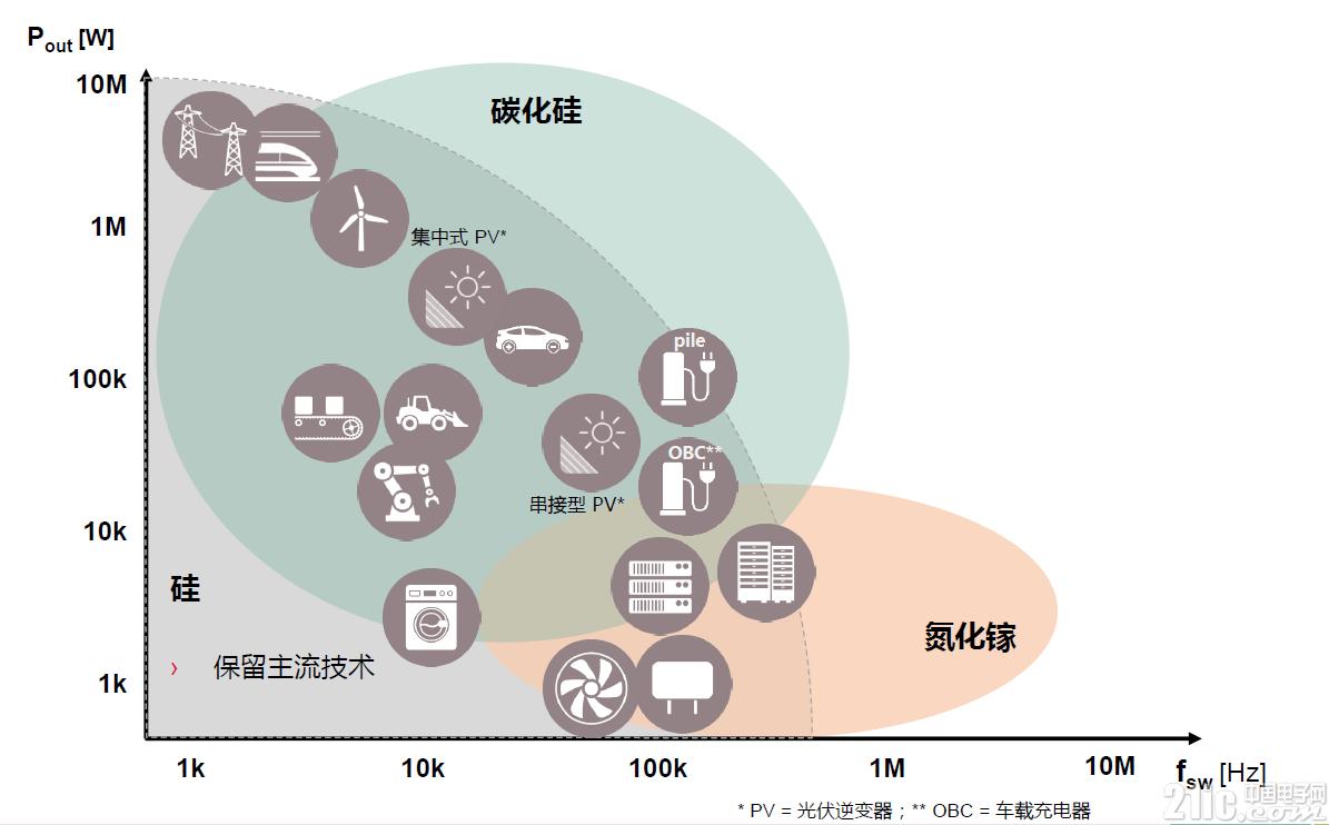 未来十年氮化镓市场规模有望突破10亿美元