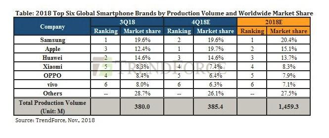 降价促销刺激,Q4苹果手机份额将超越三星华为跃居世界第一?