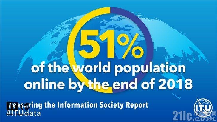 国际电信联盟:预计到年底全球人口51.2%使用互联网