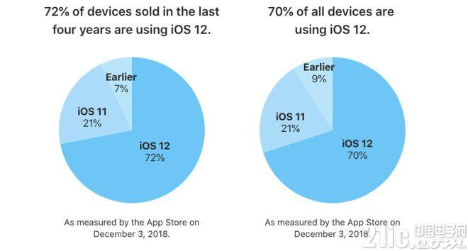 看来这次的系统不错!最新数据显示苹果iOS 12安装率已达70%
