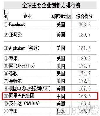 这家中国企业厉害了,挤入全球企业创新力排行榜前十
