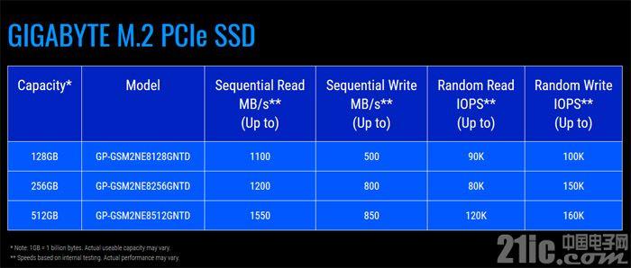 入门级,技嘉终于推出了M.2 PCI-E SSD