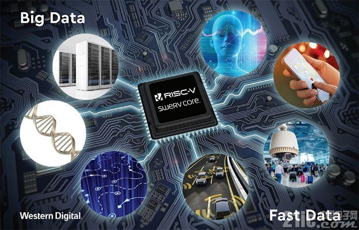 西数首发RSIC-V架构的SSD主控芯片:28nm工艺、1.8GHz主频