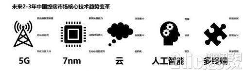 IDC发布中国智能终端市场十大预测:5G、人工智能、OLED在列