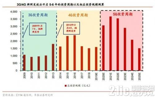 5G即将进入商用元年,换机潮将是第一波消费红利