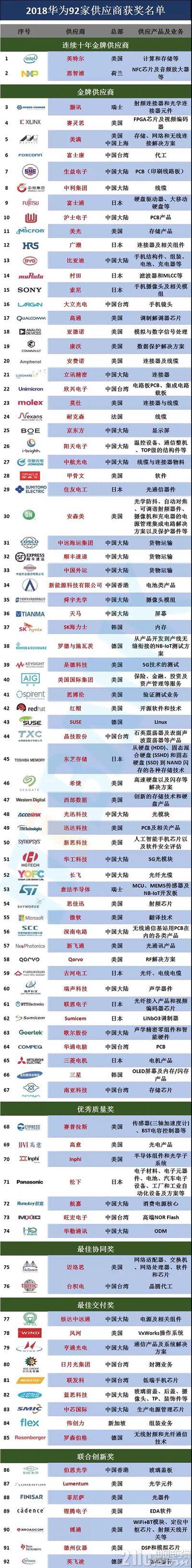 华为92家核心供应商名单出炉:美国33家排第一,中国大陆25家排第二!