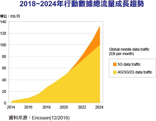 爱立信预计:2024年,5G将覆盖全球40%以上的人口!