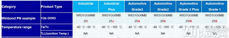 大联大品佳集团推出基于华邦电子产品的工业级Memory DRAM开奖预测