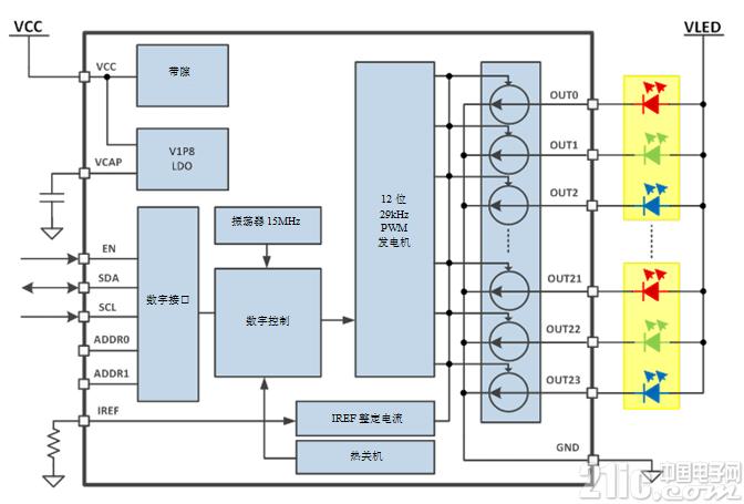 使用RGBW LED驱动提升LED人机界面设计