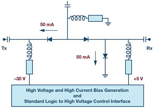 ADI 高功率硅开关可节省大规模 MIMO RF 前端设计中的偏置功率和外部组件