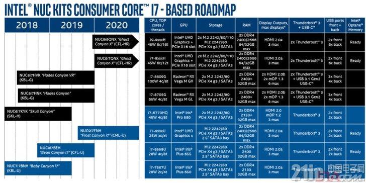 搭载九代移动高端处理器!英特尔NUC新品将于明年推出!