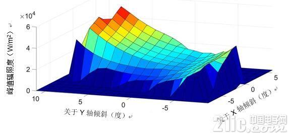 AR HUD中阳光负载建模的重要性