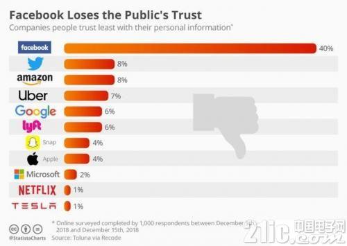 科技公司信任度调查,特斯拉最受信任,Facebook垫底!