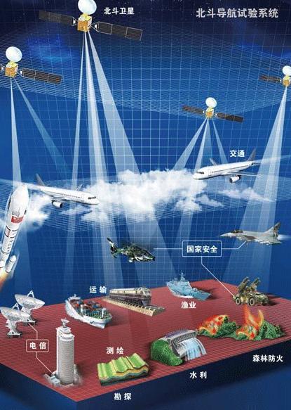 美国这回有些坐不住了!北斗系统正式开启全球化服务时代