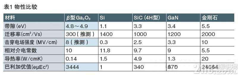 SiC和GaN并不是终点,功率半导体氧化镓到底是什么