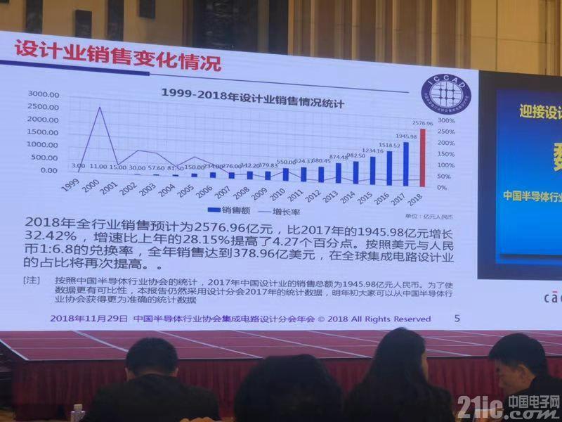 中国IC设计产业发展怎么样了?看看魏少军的总结!