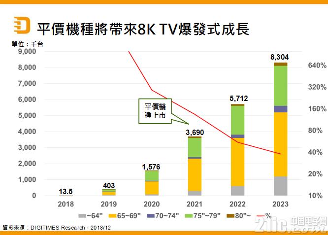 4K已进入寻常百姓家,未来5G技术将带动8K TV起飞!