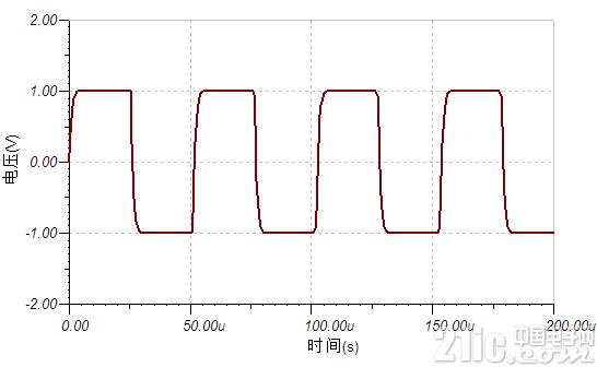 图 3 截至频率为方波5次谐波频率的滤波情况
