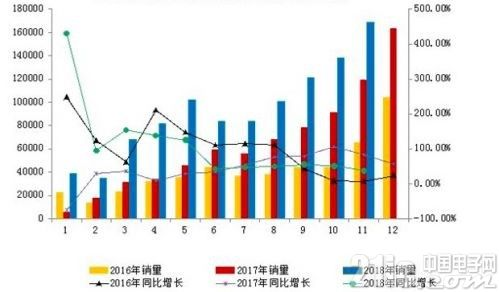 我国新能源汽车销量保持高速增长!1-11月产销破百万辆
