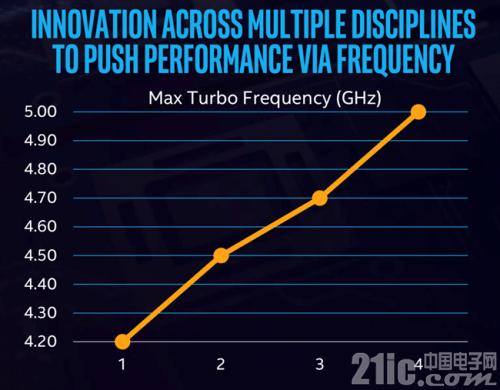 未来处理器还依赖于最先进工艺吗?Intel Core、Atom处理器给了答案!