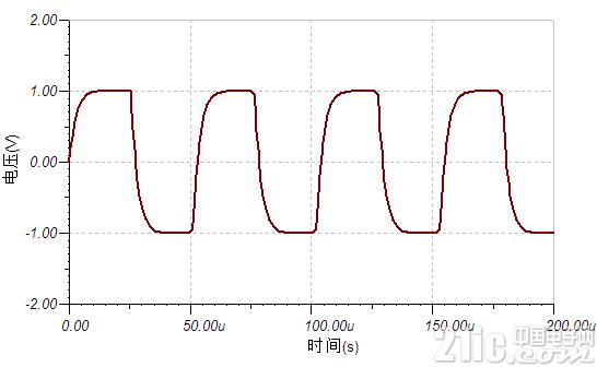 图 2 截至频率为方波3次谐波频率的滤波情况