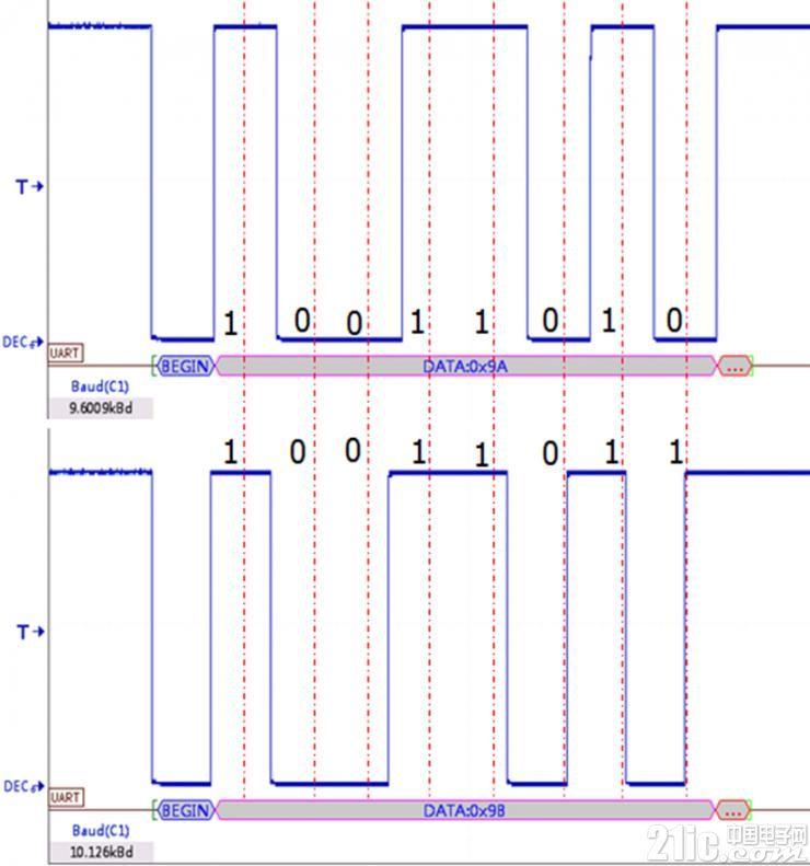 如何排查因波特率漂移导致的通讯异常问题