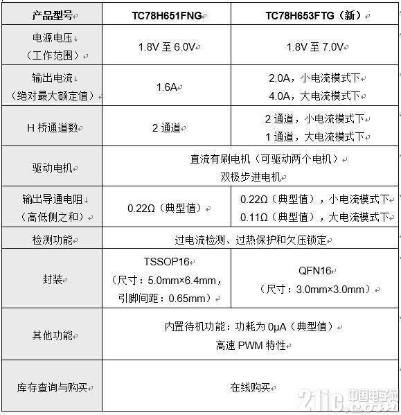 支持1.8V低电压和4.0A大电流,东芝推出双H桥驱动器IC