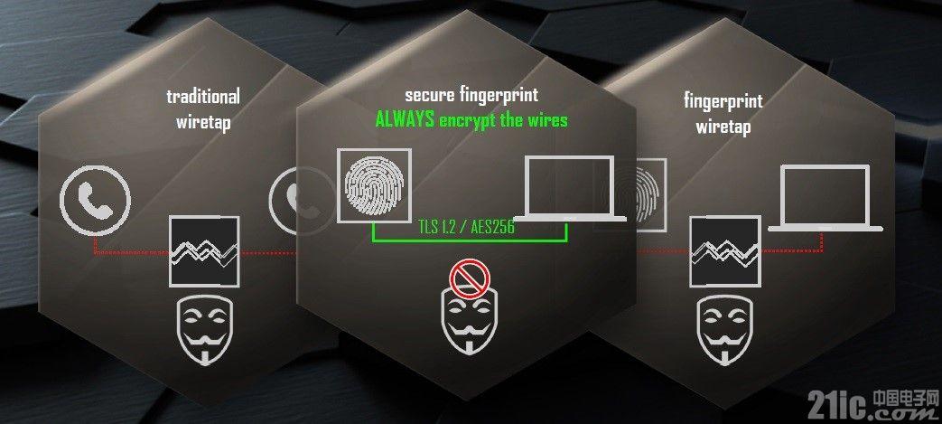 指纹识别安全吗?78%的指纹识别仪器被欺骗