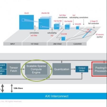 如何在资源有限的边缘端实现高效AI? Cadence发布DNA 100和HiFi 5两款全新DSP IP