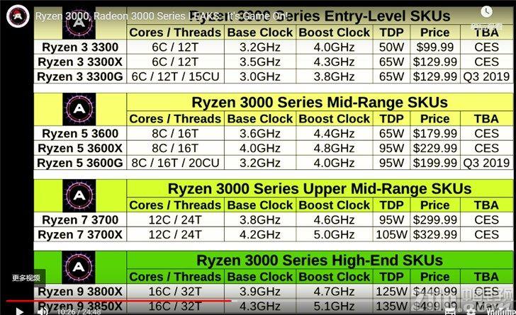 Intel瑟瑟发抖!AMD 10款7nm处理器即将来袭!