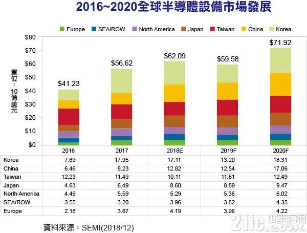 SEMI发表半导体设备市场预测:2019下滑4%,2020年成长20.7%