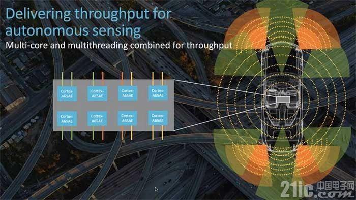 面向汽车市场,ARM发布 7nm Cortex-A65AE处理器