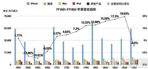 销量、营收双双大幅下降,苹果股价为何盘活大涨6%?
