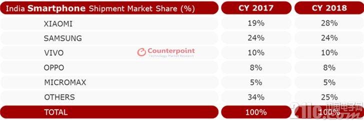 印度手机市场仍保持快速增长,各大厂商谁能笑傲新德里?
