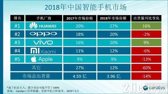 2018年中国智能手机出货量下滑14%:华为苹果情况迥异!