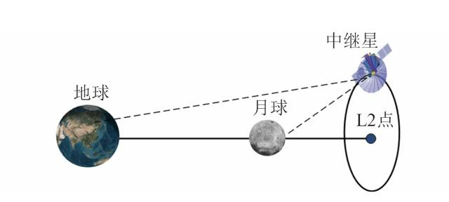 嫦娥四号奔月成功!10大看点告诉你到底有多牛