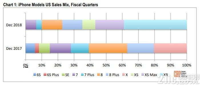 和中国果粉不同,美国用户更爱买iPhone XR