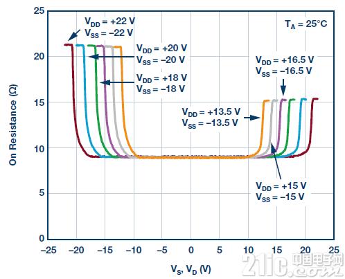 图6.ADG5412F的导通电阻与共模电压的关系