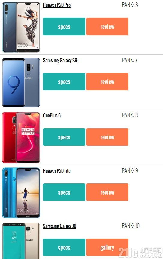 外媒评选2018年最受欢迎的20款手机:小米霸榜,苹果未出镜!