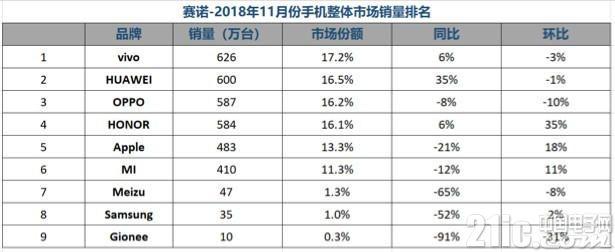 荣耀手机2018年海外成绩单公布:销量同比增长170%