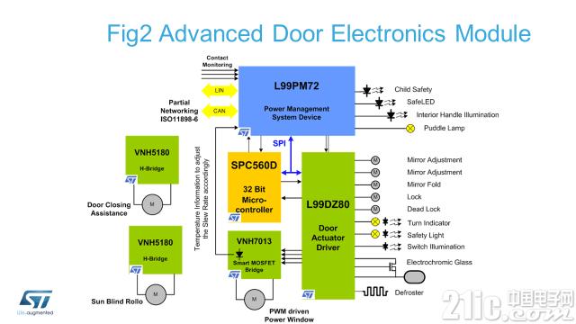 下一代车门区系统IC 将大力提高能效并推进汽车电气化